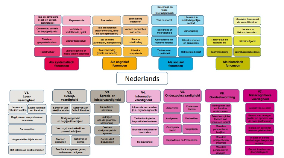 Het schoolvak Nederlands.jpg